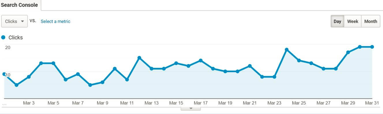 Clicks In Web Analytics