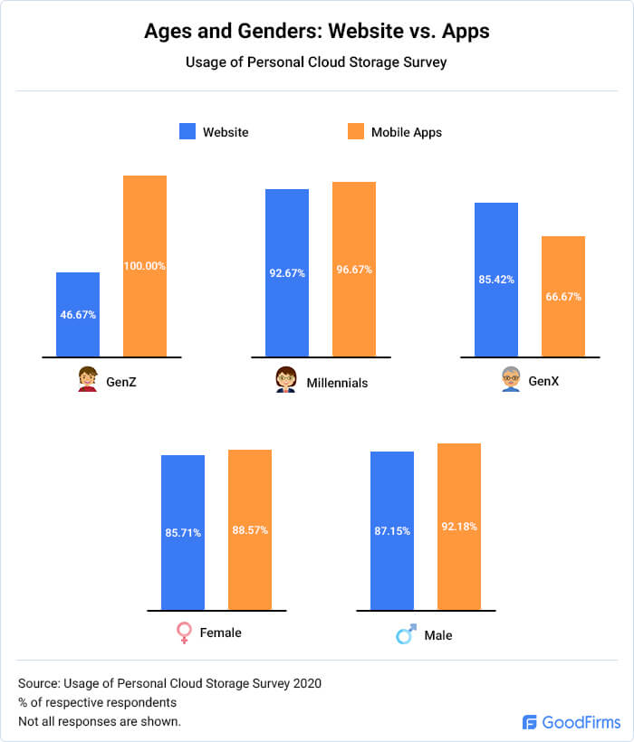 Ages and Generations: Cloud Storage App Vs. Website