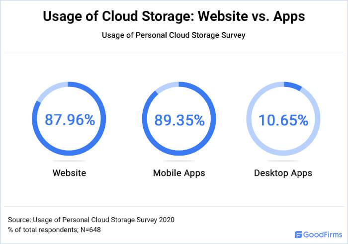 Cloud Storage: App Vs. Website