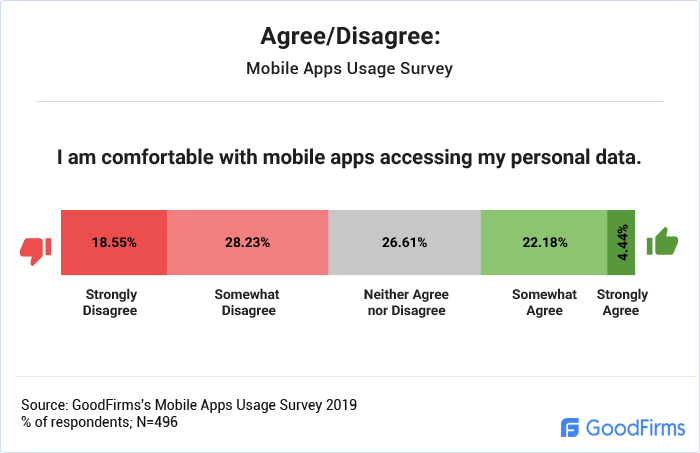 Agree/Disagree: I am comfortable with mobile apps accessing my personal data.