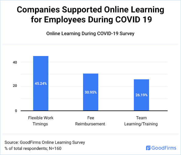 Companies Supported Online Learning for Employees During COVID 19