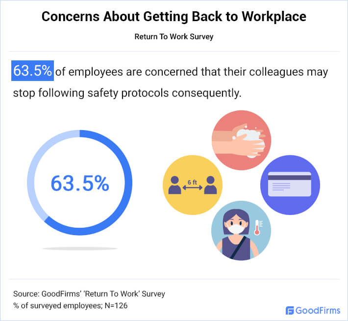 Employees Are Concerned About Colleagues Forgetting Safety Protocol