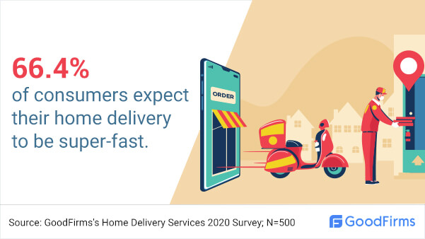 How many consumers expect speedy delivery?