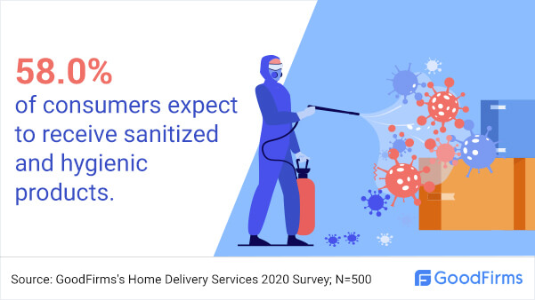 How many consumers want sanitised and hygiene products?