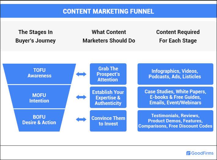 Understanding Content Marketing Funnel
