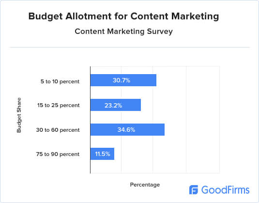 Content Marketing Research Budget