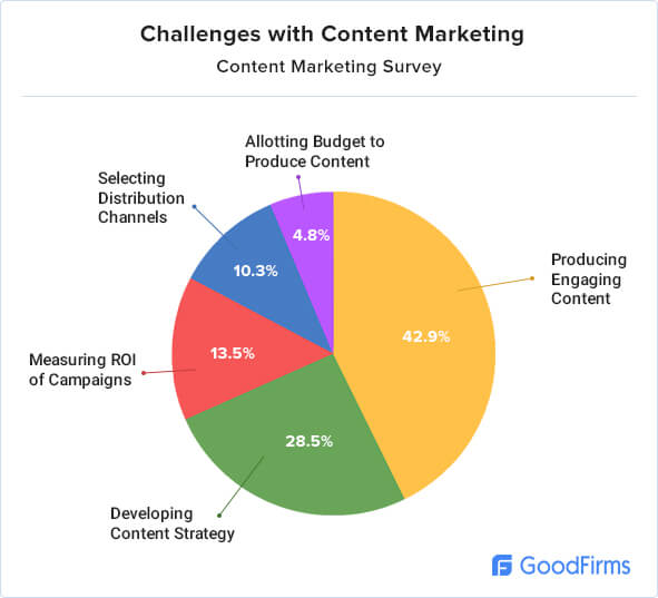 Content Marketing Research Challenge