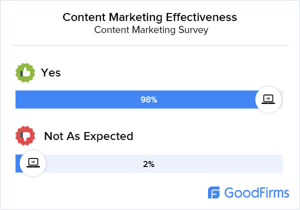 Content Marketing Research Effectiveness