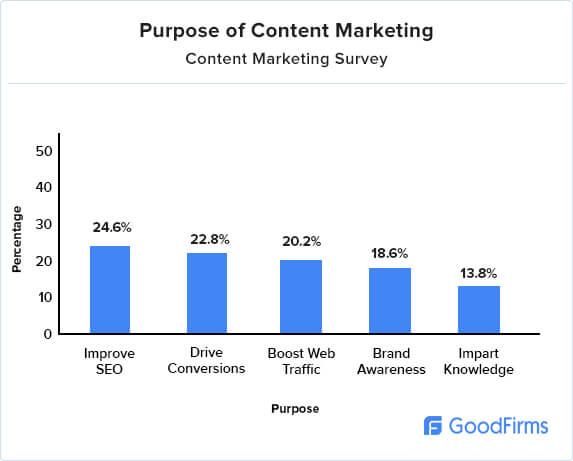 Content Marketing Research Purpose