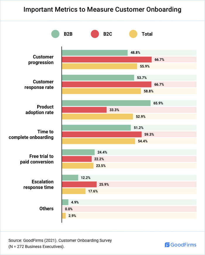 Which are the Most Important Customer Onboarding Metrics?