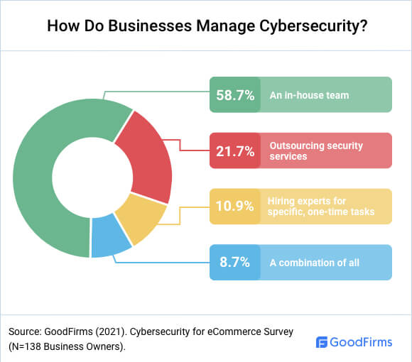 How Do Businesses Manage Cybersecurity?