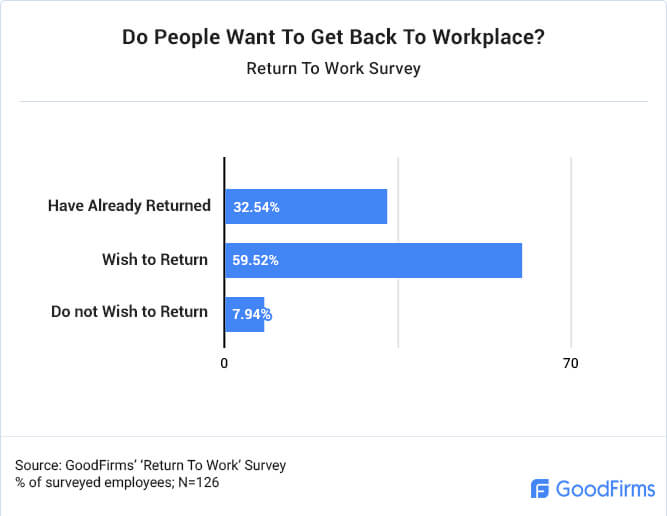 Do People Want To Get Back To Workplace