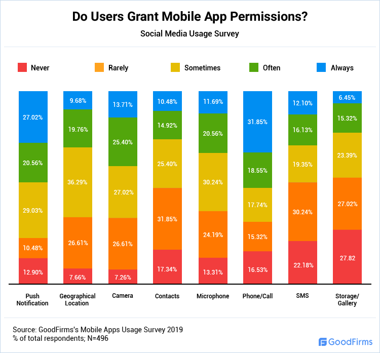 Do Users Grant Mobile App Permissions?