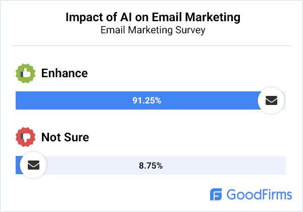 email-marketing-artificial-intelligence-impact