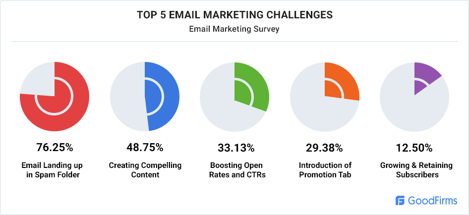 email-marketing-challenges