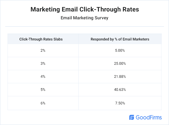 marketing-email-click-through-rates-table