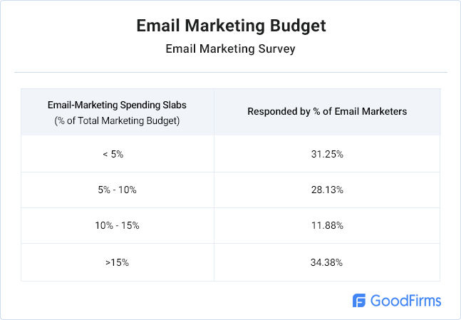 email-marketing-budget