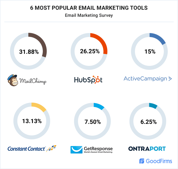 popular-email-marketing-tools
