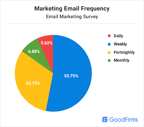 marketing-email-frequency