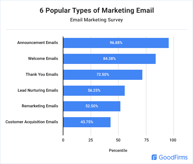 popular-types-marketing-emails
