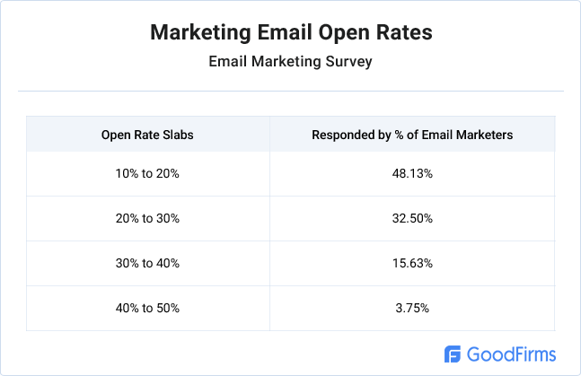 marketing-email-open-rates-tables
