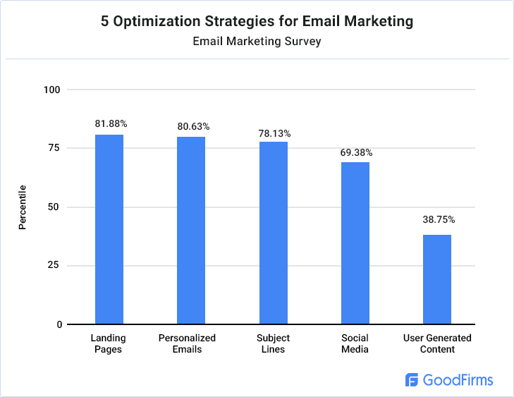 optimization-strategies-email-marketing