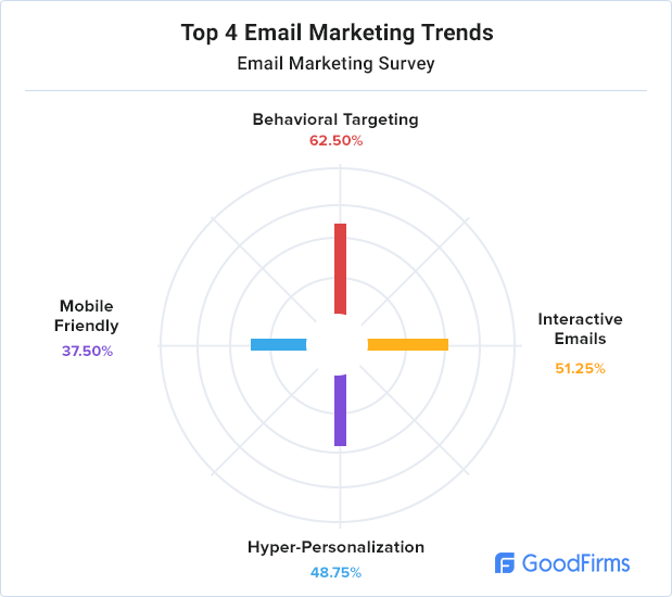 email-marketing-trends