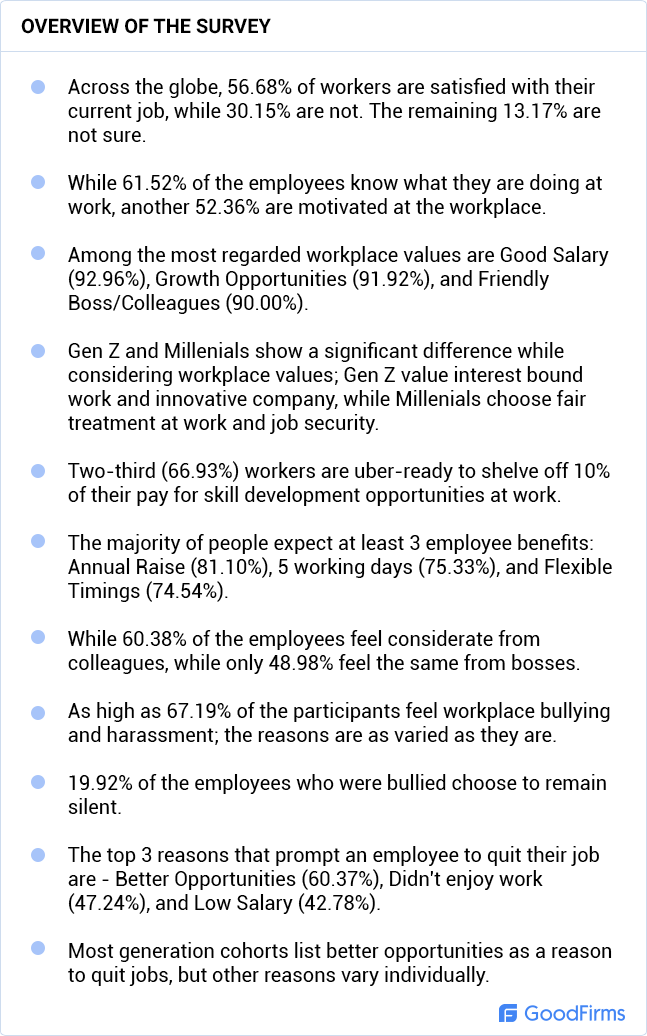 Employee Engagement Statistics Research Overview