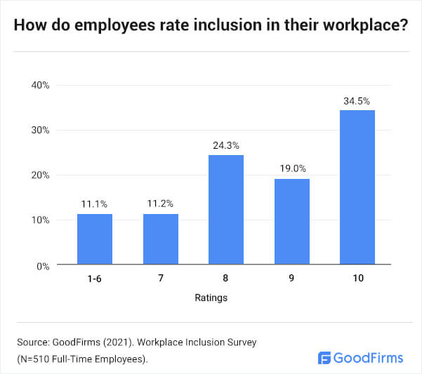 How Do Employees Rate Inclusion in their Workplace?