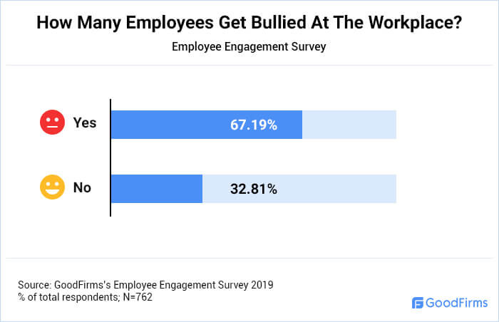 How Many Employees Get Bullied At The Workplace?