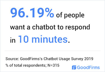 Expected Chatbot Response Time