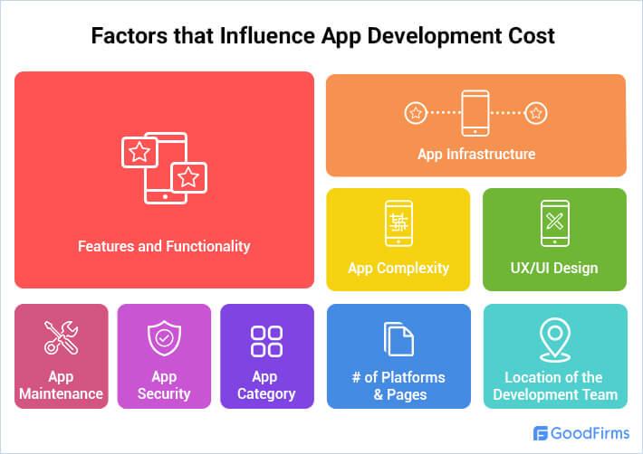 Factors Affecting the App Development Cost