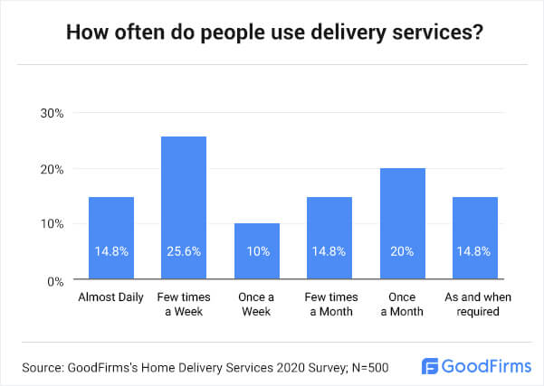 How often do people use delivery services?