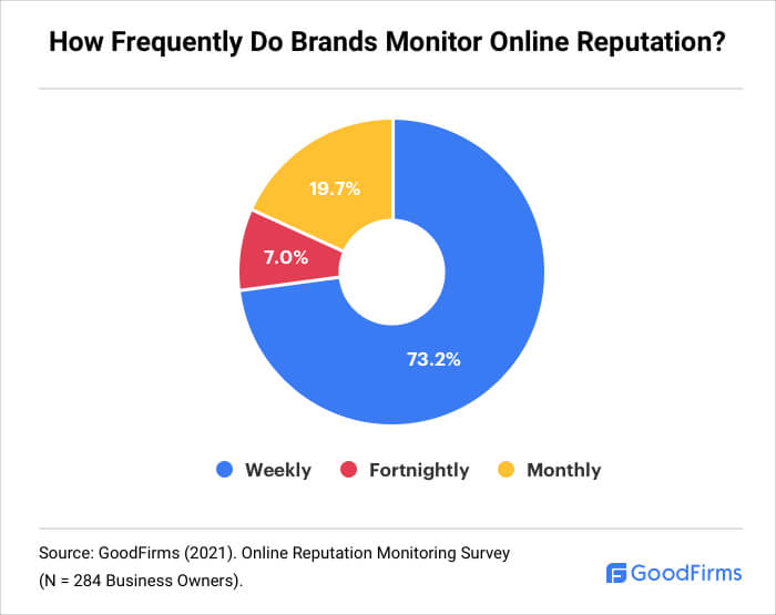 How Frequently Brands Monitor their Online Reputation?