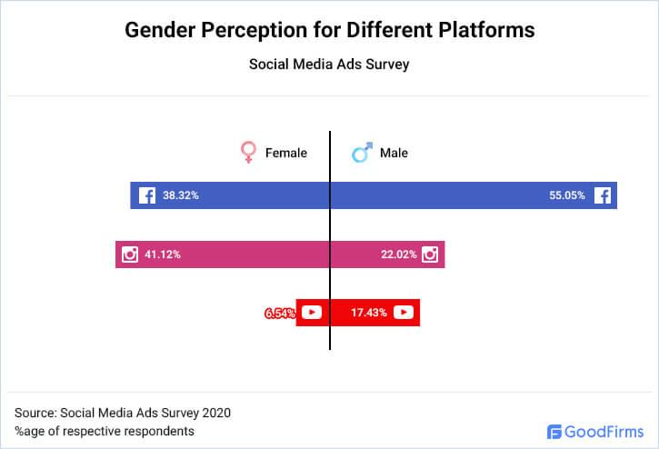 Gender Perception for Different Platforms