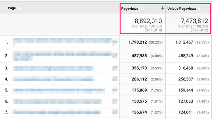 Page Views In Google Analytics