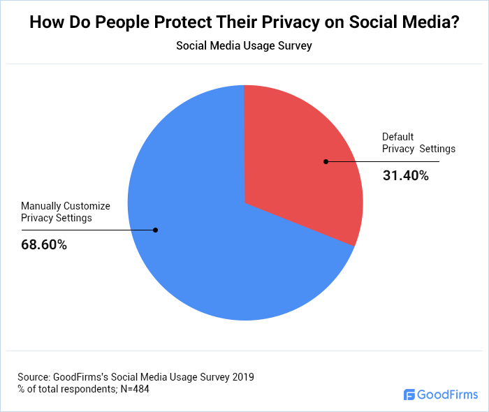 How Do People Protect Their Social Media Privacy?