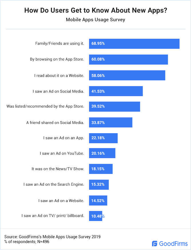 How Do Users Get to Know About New Apps?