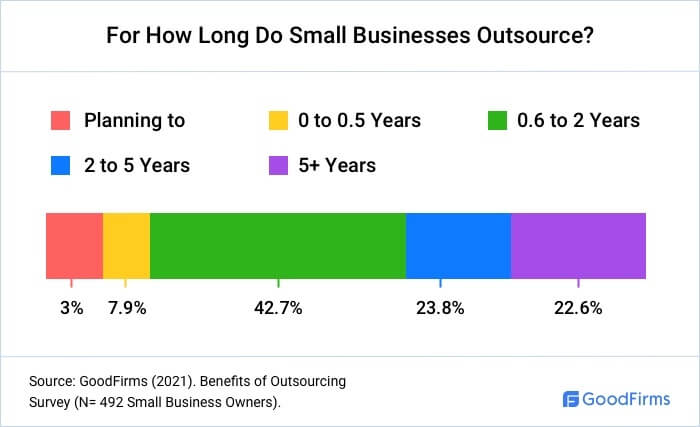 For How Long Do Small Businesses Outsource?