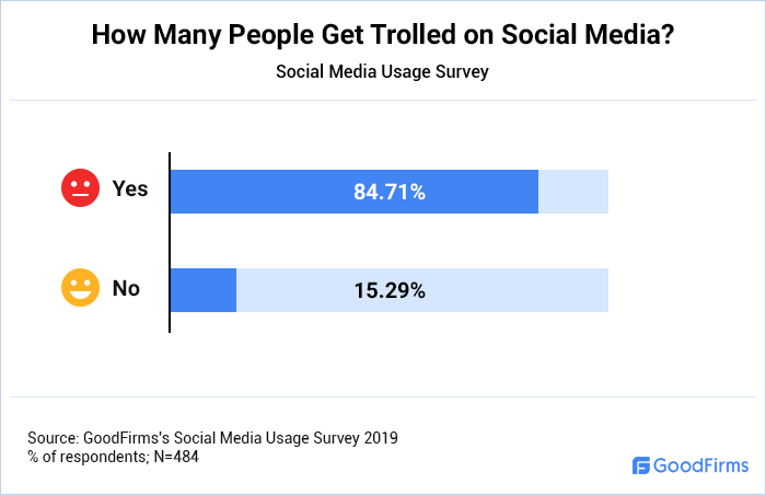 How Many People Get Trolled on Social Media?