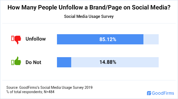 How Many People Unfollow Brand/page on Social Media?