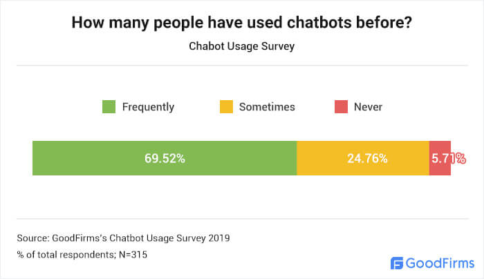 How many people use chatbots?
