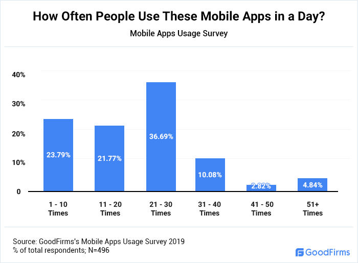How Often People Use the Most Used Mobile Apps in a Day?