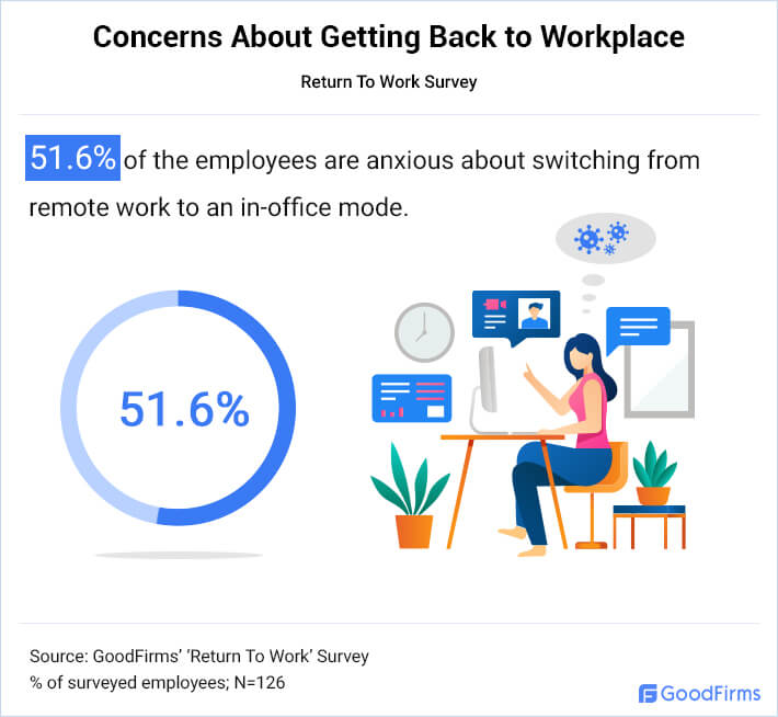 Employees Are Concerned How To Switch From WFH To In-office Mode