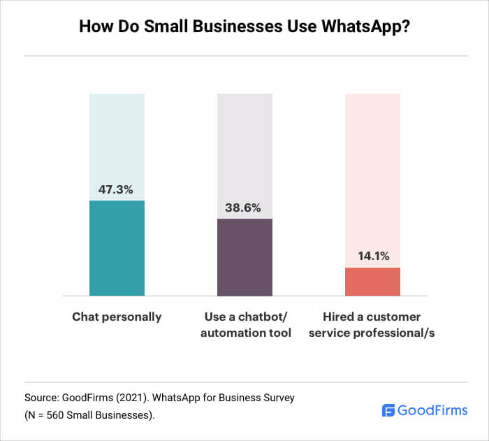 How are SMBs Using WhatsApp?