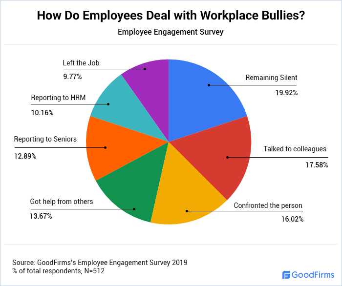 How Do Employees Deal with Workplace Bullies?