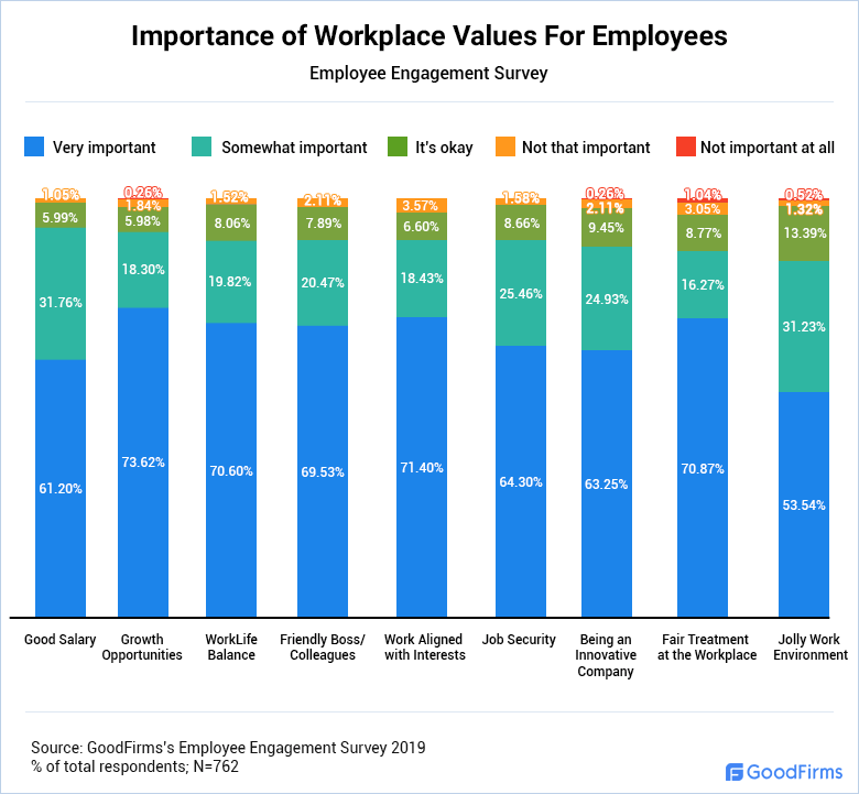 Importance of Workplace Values For Employees