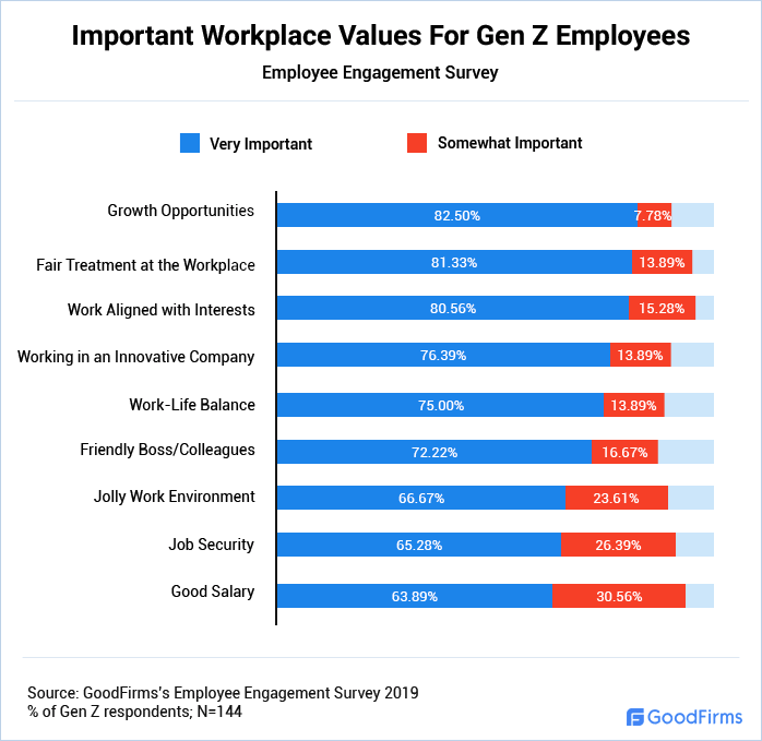 Important Workplace Values For Gen Z Employees