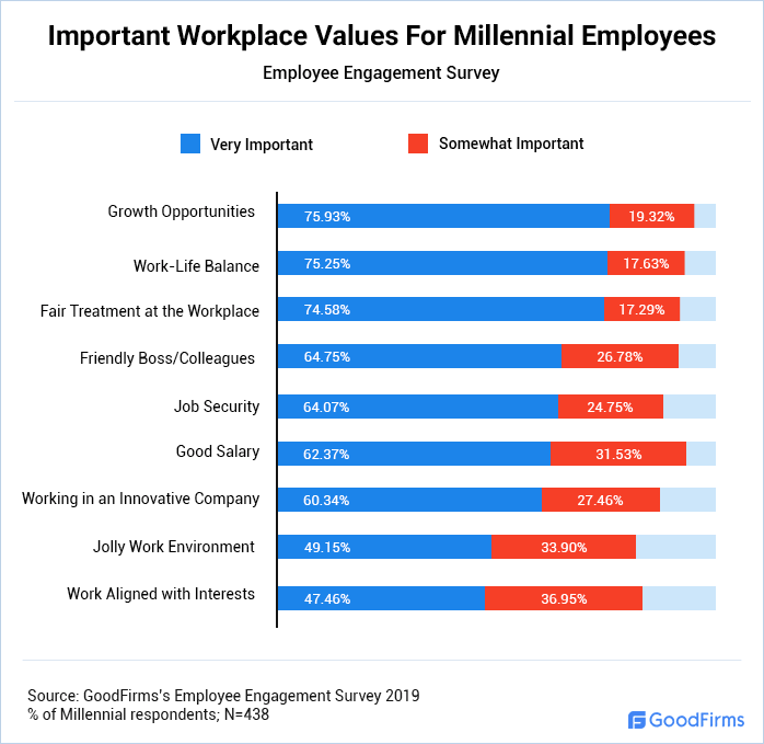 Important Workplace Values For Millennial Employees