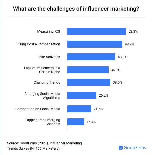 What are the challenges of influencer marketing?